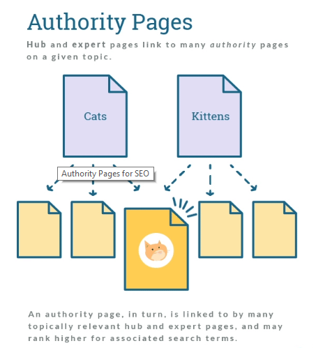 authority pages