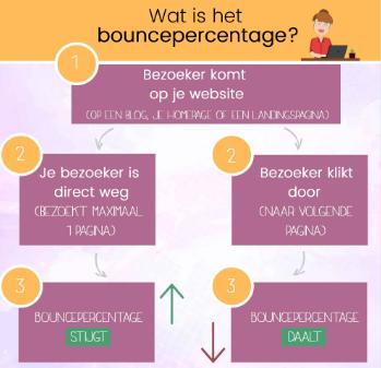 Bounce percentage