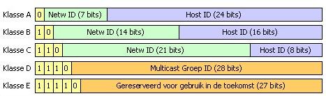 IP klassen