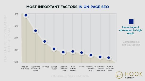 on-page SEO factoren