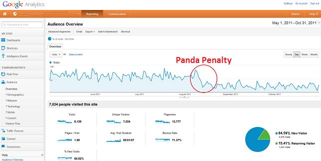 Panda penalty