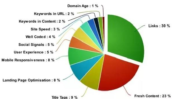 google rankingsfactoren door Oyit Consultancy